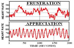 Hartcoherentie-grafiek